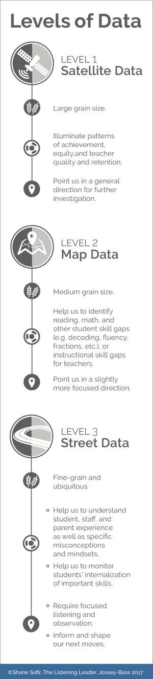 Image explaining Shane Safir's three levels of student data