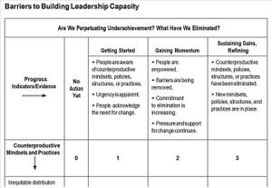 """Barriers to Building Leadership Capacity"" rubric showing Progress Indicators across the top: Getting Started, Gaining Momentum, and Sustaining Gains; with Refining Counterproductive Mindsets and Practices along the Y axis"